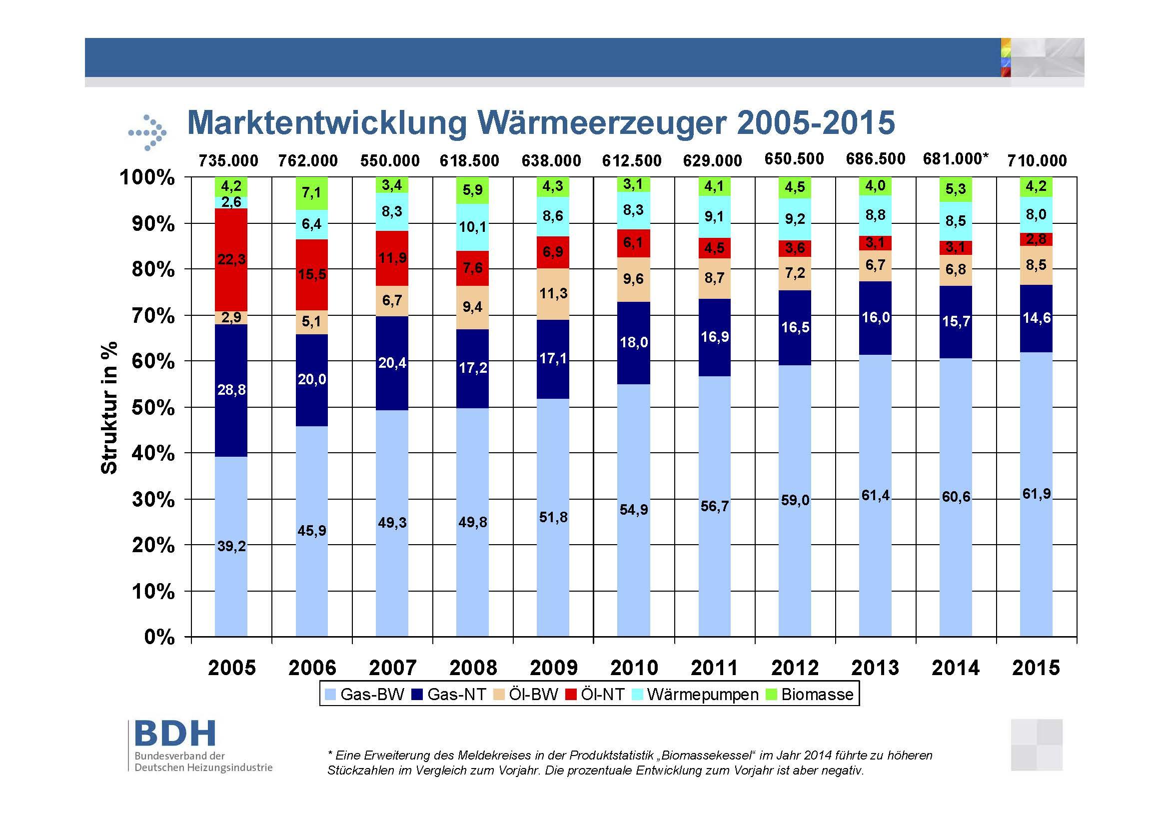 Balkendiagramm zur Marktentwicklung der Wärmeerzeuger 2005-2015
