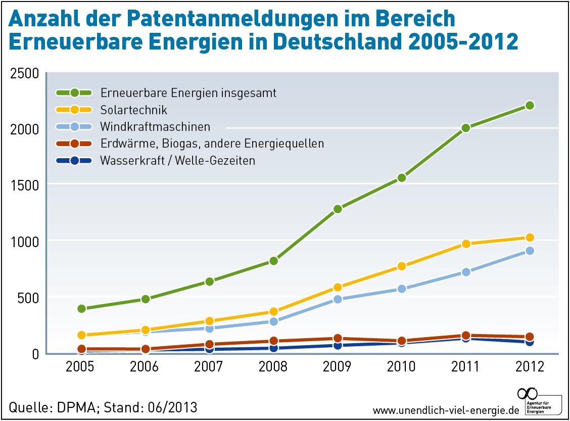Bildquelle: http://www.unendlich-viel-energie.de/eeg-ist-innovationstreiber, DPMA