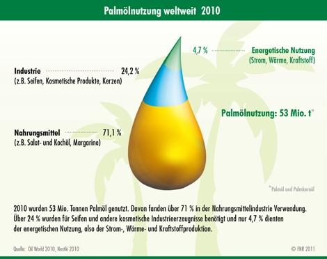 Palmölnutzung weltweit im Jahr 2010, Quelle: FNR