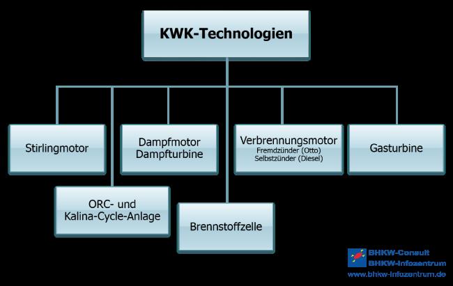KWK-Technologien