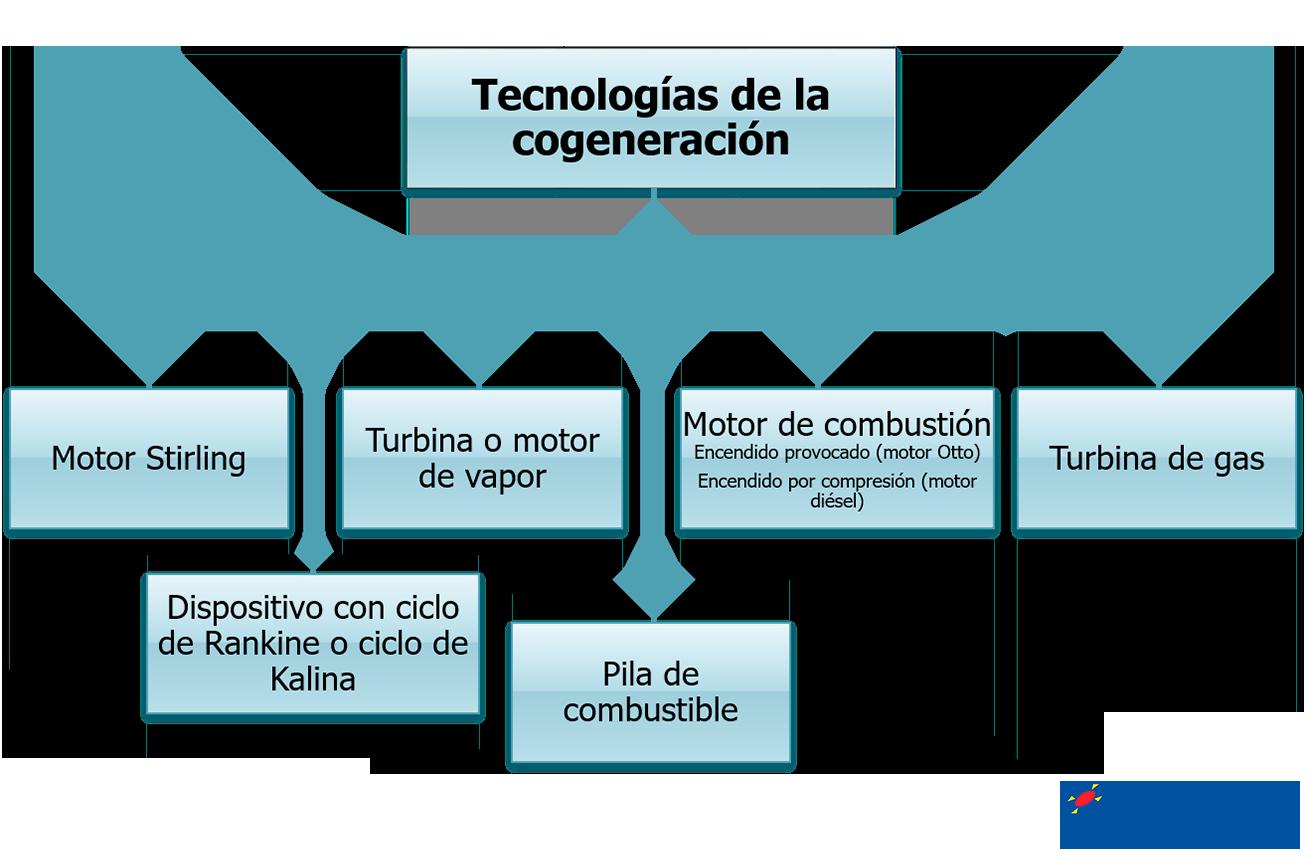 Tecnologías de la cogeneración
