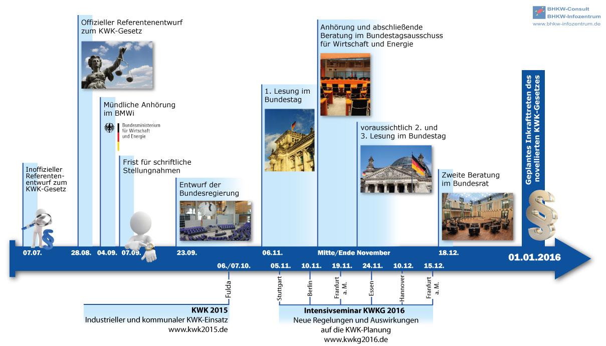 Zeitplan der KWK-Gesetzgebung (Quelle: BHKW-Infozentrum)