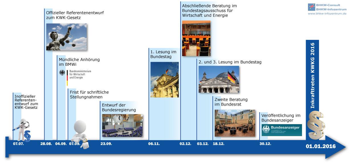 Zeitplan des neuen KWK-Gesetzes (Bild: BHKW-Infozentrum)