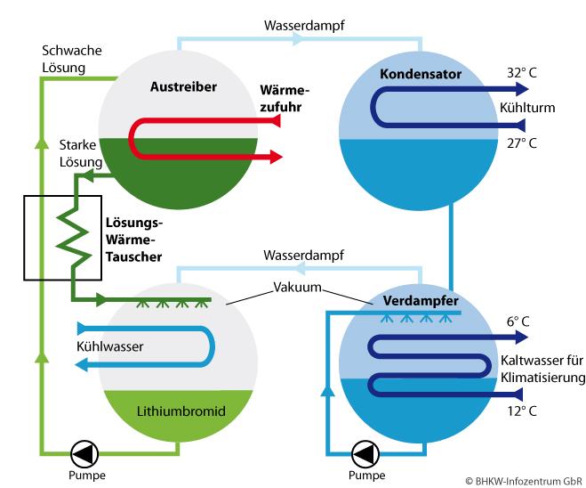 Prinzip einer Absorptionskältemaschine