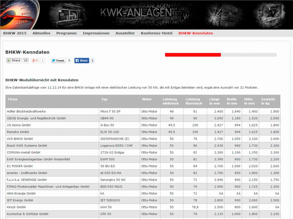 Das neue BHKW-Kenndaten-Tool ist ab sofort online. (Bild: BHKW-Infozentrum GbR)