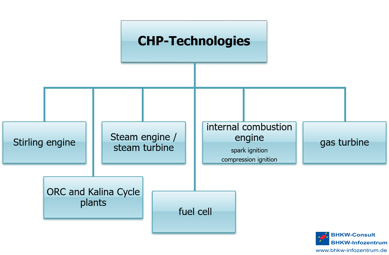 chp-technologies