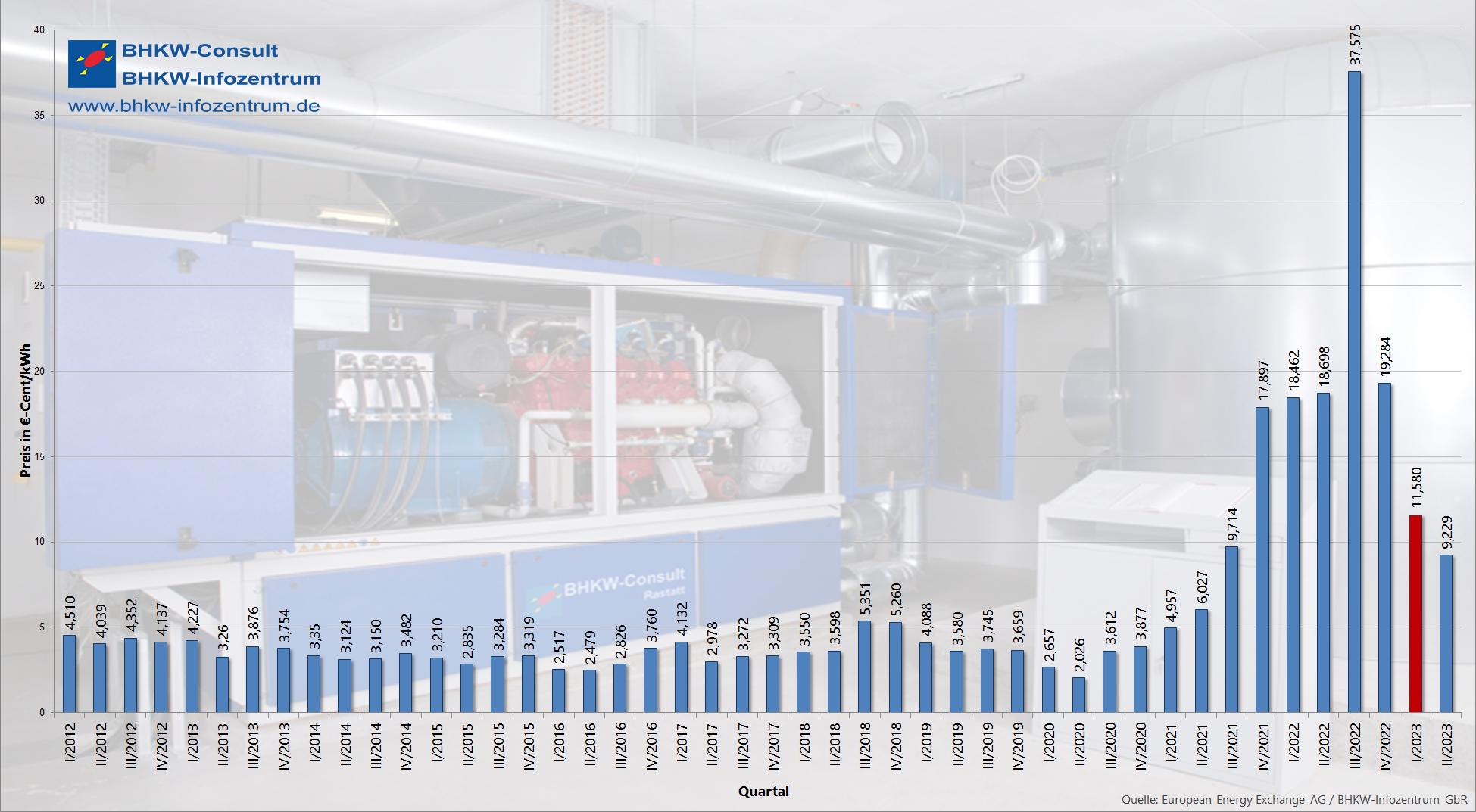 Verlauf des KWK-Index (üblicher Preis) von Ende 2010 bis heute
