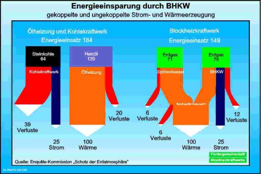 Abbildung: Primärenergieeinsparung durch Kraft-Wärme-Kopplung