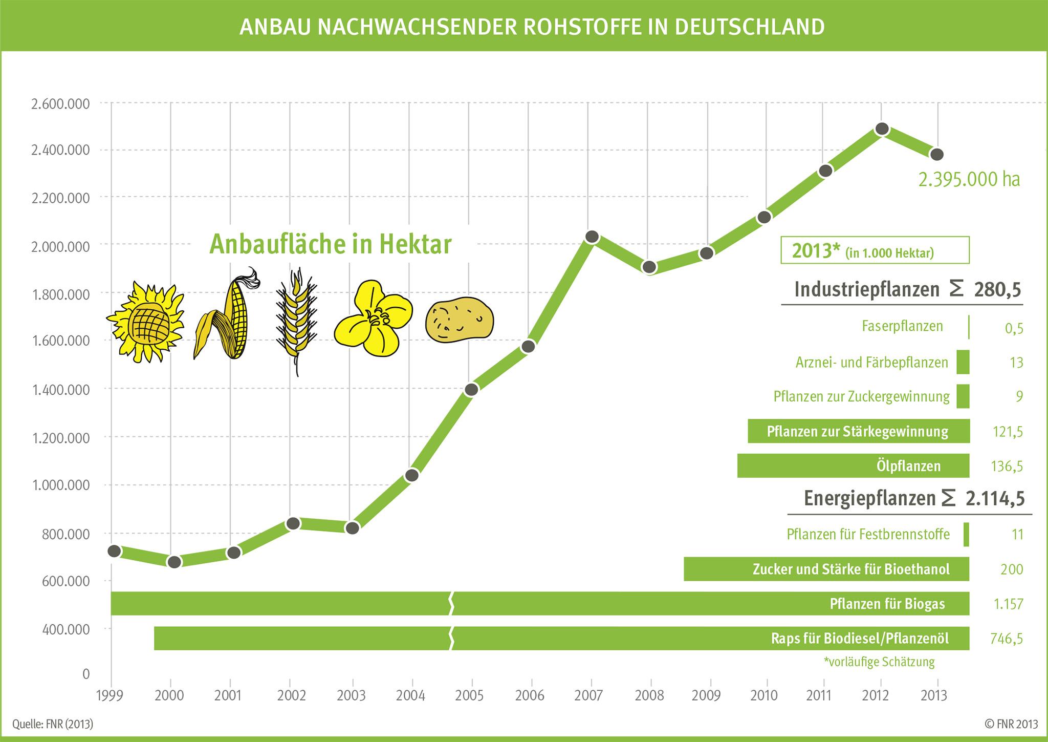 Anbau nachwachsender Rohstoffe in Deutschland