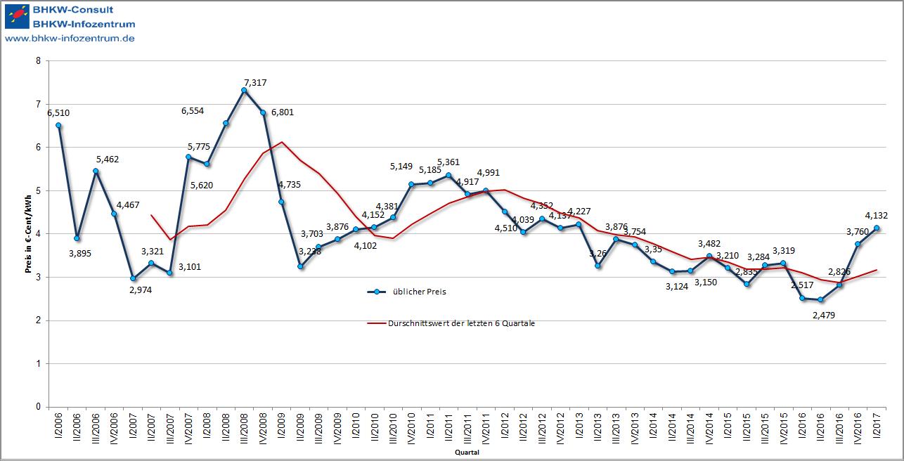 KWK-Index steigt im dritten Quartal 2015 wieder deutlich an (Grafik: BHKW-Infozentrum / Datenbasis: EEX)