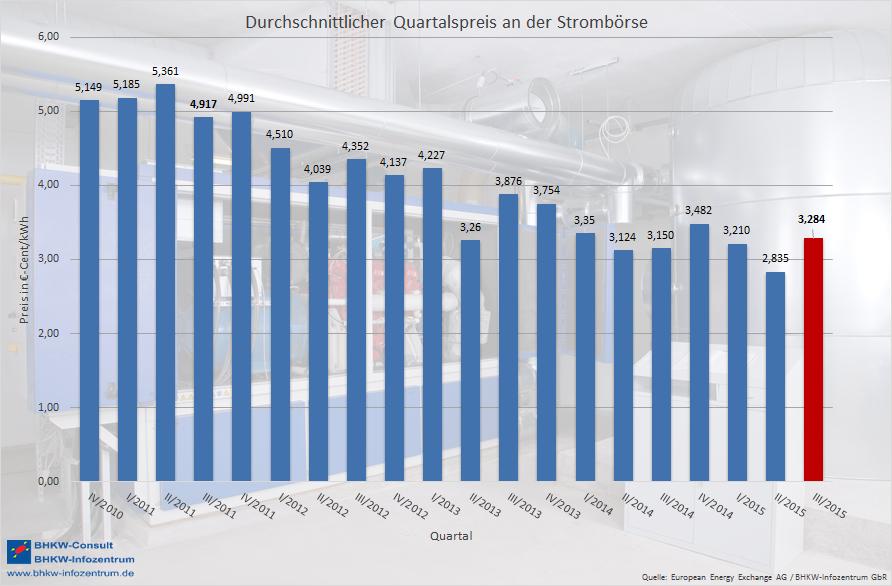 Üblicher Preis an der Strombörse EEX ist so tief wie seit 11 Jahren nicht mehr (Bild: BHKW-Infozentrum)