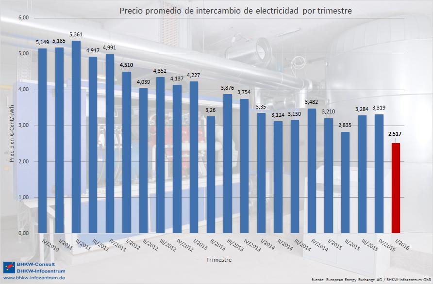 Imagen Precio promedio de intercambio de electricidad por trimestre
