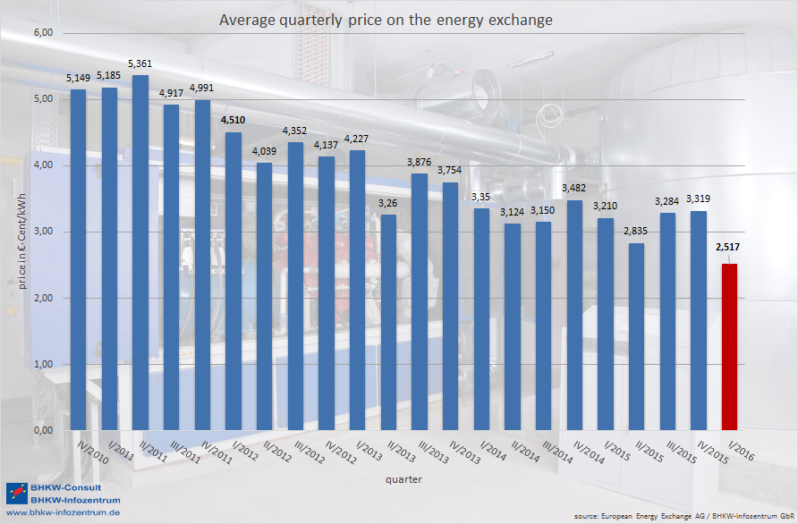 graphic Average quarterly price on the energy exchange