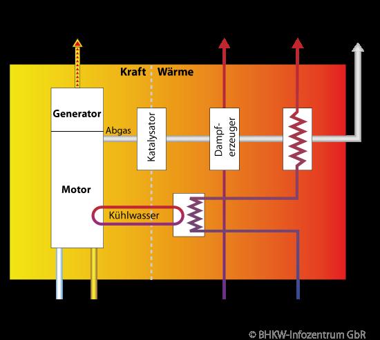 Prinzip einer Kraft-Wärme-Kopplung - das KWK-Prinzip als Blockschaltbild (Bildquelle: BHKW-Infozentrum)