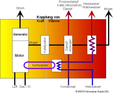 Abbildung: KWK-Prinzip