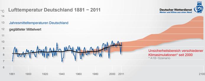 Lufttemperatur Deutschland 1881-2011, Quelle: DWD 2012