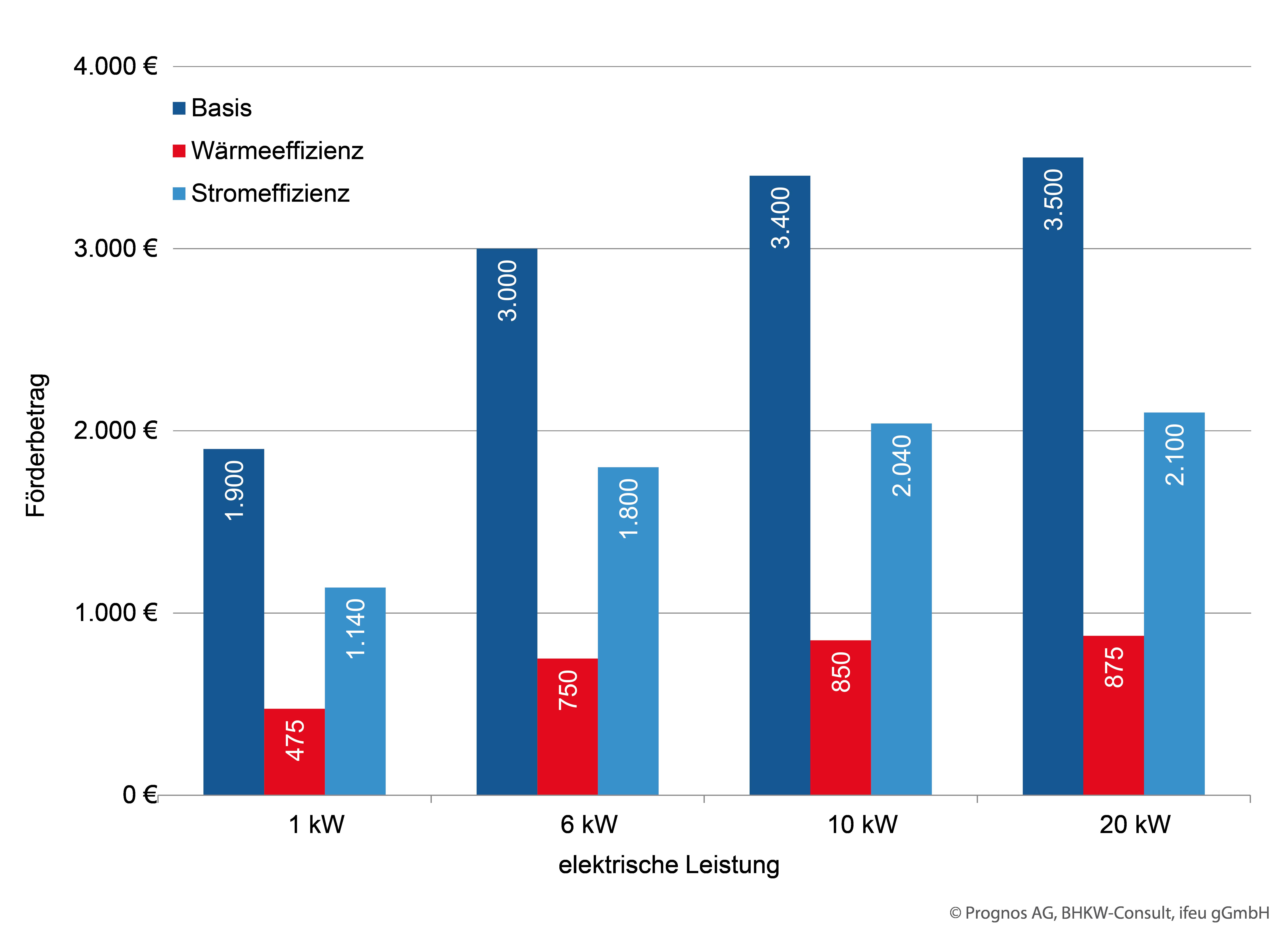 Förderung für Mini-KWK-Anlagen nach der Förderrichtlinie 2015 (Grafik: BHKW-Infozentrum)