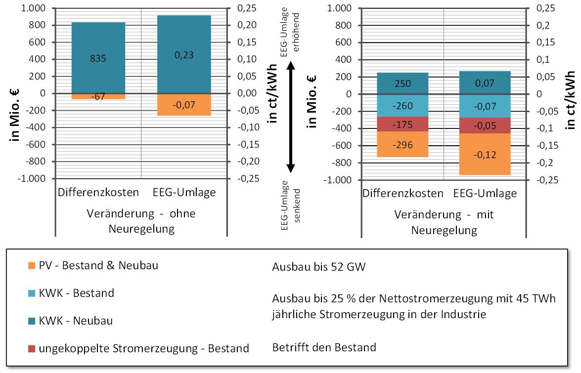 Auswirkungen des Eigenverbrauchs auf die Differenzkosten und die EEG-Umlage (Bildquelle: Forschungsstelle für Energiewirtschaft e.V.)