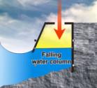 Prinzip Oscillating Water Column