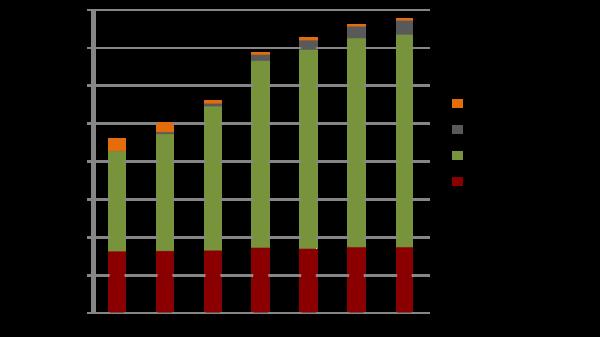 Stromerzeugung aus Biomasse im Rahmen des EEG, unterteilt nach Bioenergieträger, (BNETZA, 2011a, 2012a, 2013a, 2014a, 2014b), *Prognose DBFZ (Bild: DBFZ)