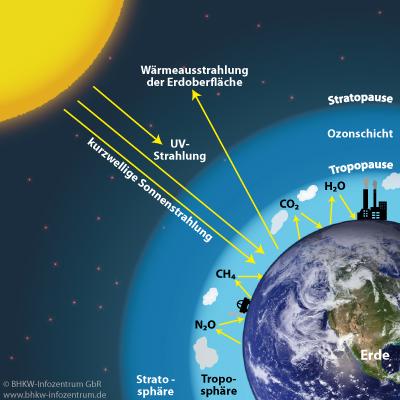 Abbildung: Schematische Darstellung des Treibhausgaseffekts