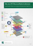 Wie eine DFC-Brennstoffzelle funktioniert © FuelCell Energy Solutions GmbH
