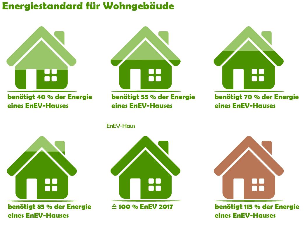 Energiestandard für Wohngebäude gemäß dem KfW-Standard für Effizienzhäuser in Deutschland