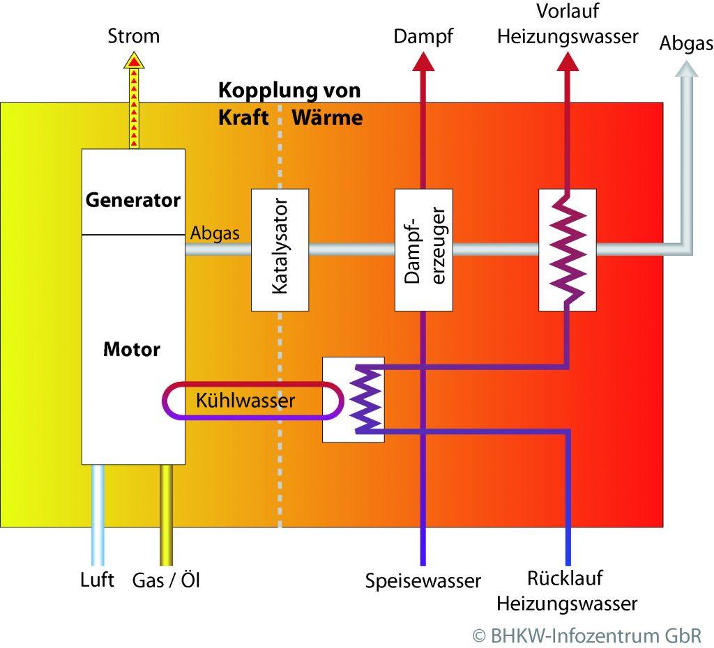 Prinzip der Kraft-Wärme-Kopplung - Baustein der Energiewende