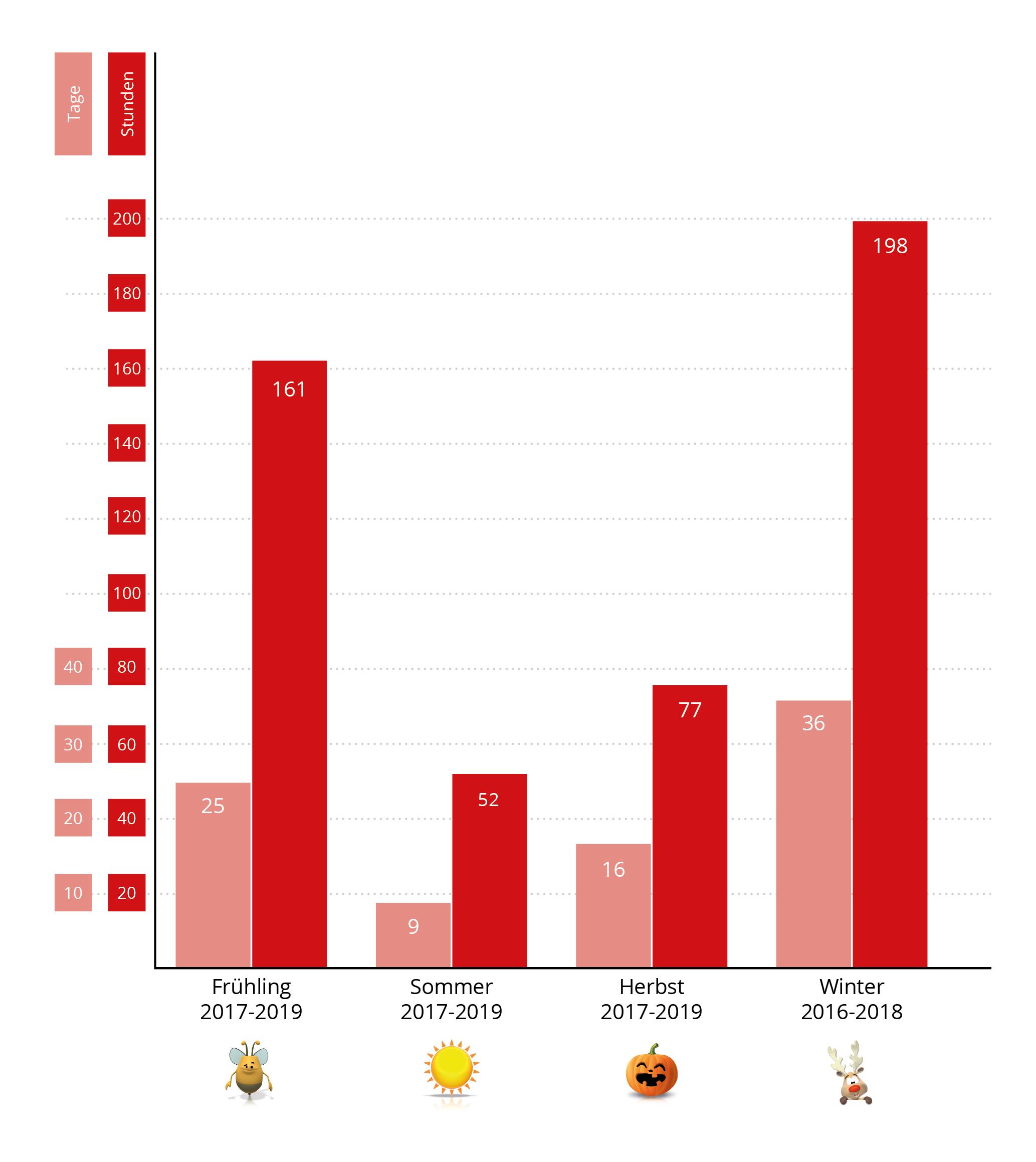 Negative Strompreise 3 Jahre kummuliert
