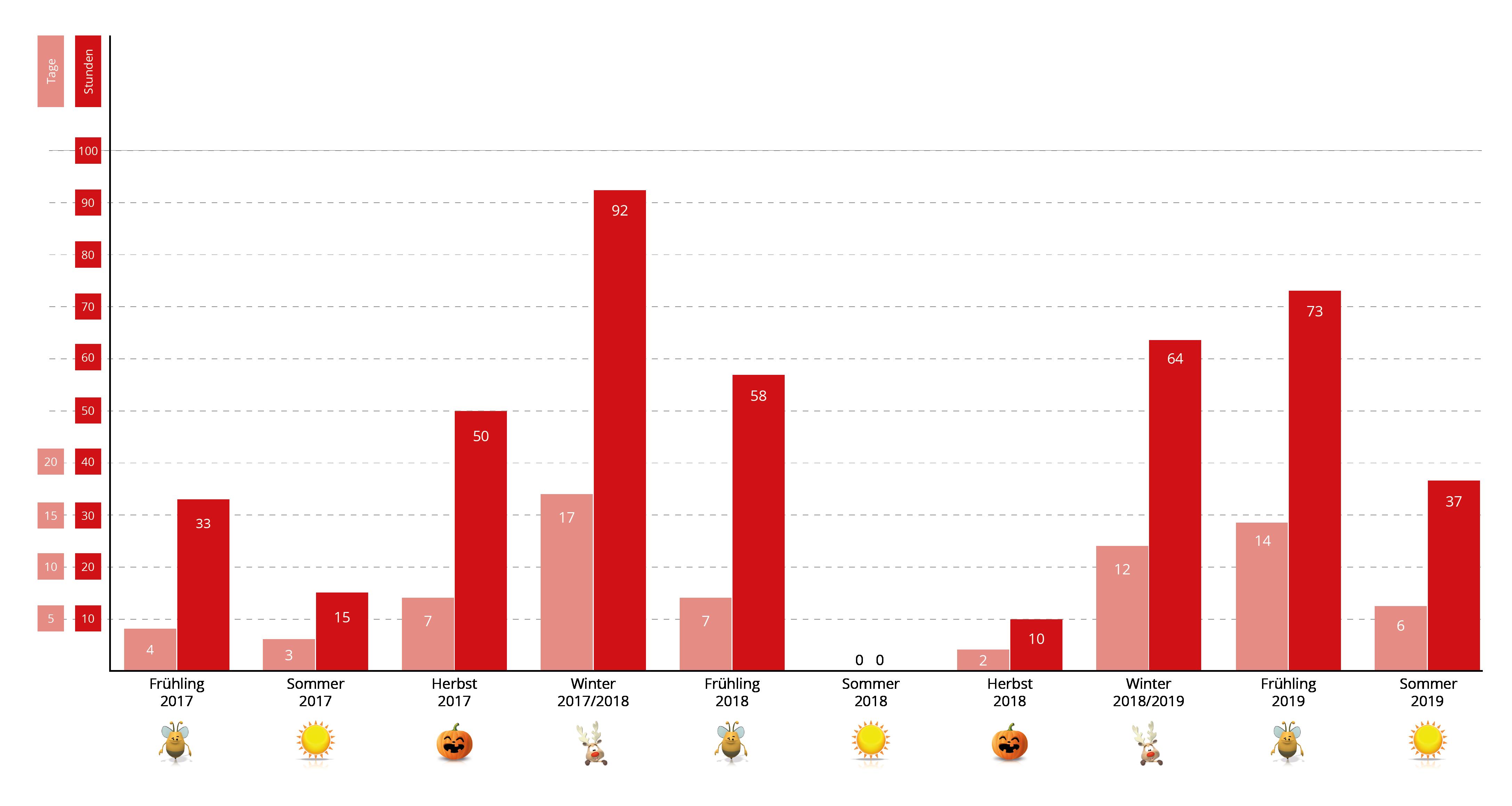 Negative Strompreise 2017-2019