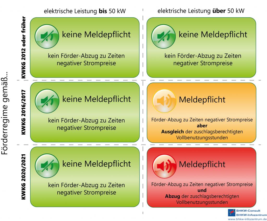 BHKW Infozentrum: KWK-Foerderung Negative Strompreise