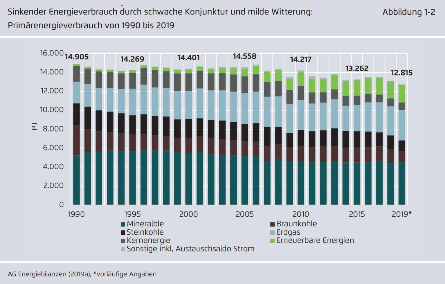 Deutscher Primärenergieverbrauch 1990-2019 Bild: Agora Energiewende
