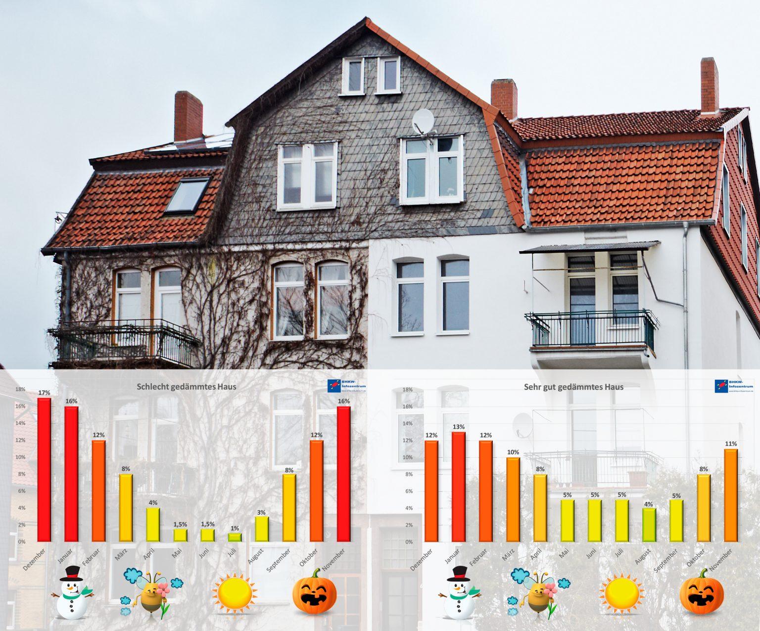Gebäudeenergiegesetz (GEG) tritt am 1.11.2020 in Kraft