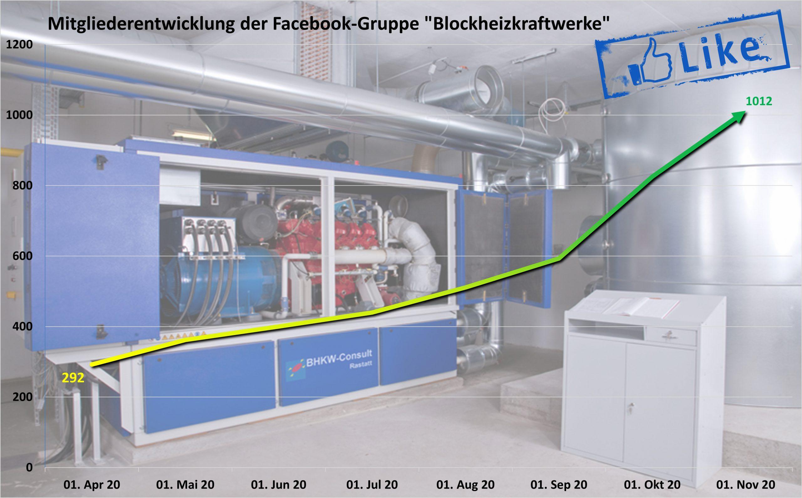Facebook-Gruppe über Blockheizkraftwerke hat nun mehr als 1.000 Mitglieder